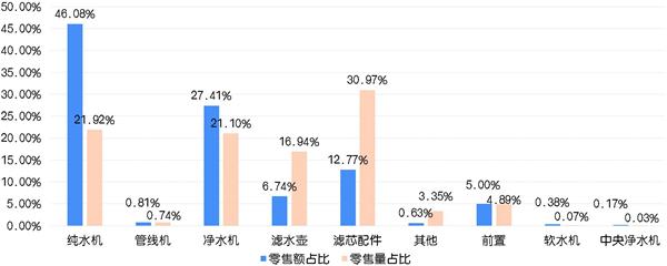 2018年上半年净水设备不同类型零售额和零售量占比_爱奇艺_副本_副本.jpg