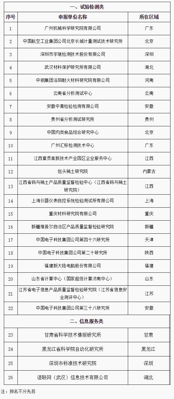 工业和信息化部关于公布第三批产业技术基础公共服务平台(部省共建)名单的通告.jpg