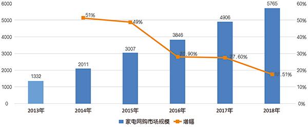 2013年-2018年我国家电网购市场规模和增幅变化趋势-拷贝.jpg