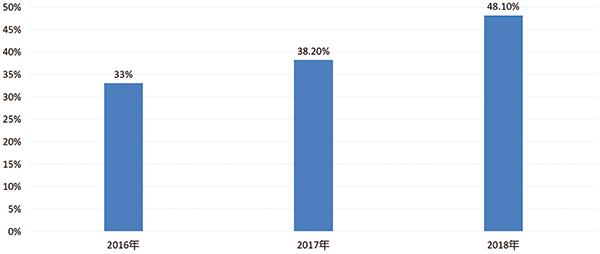 2016年-2018年线上3000元以上产品零售额占比情况.jpg