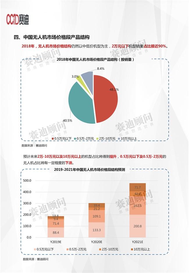 无人机市场数据-8.jpg