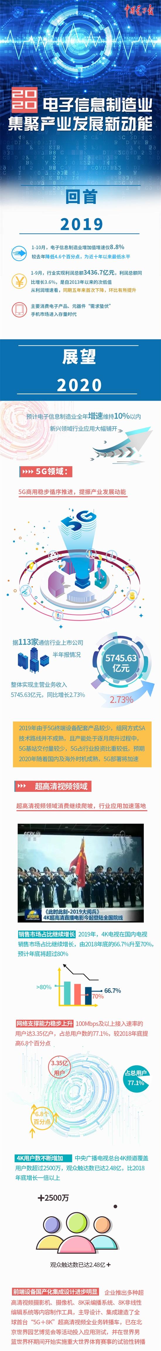 2020展望|5G、超高清、AI、VR,电子信息制造业要看这四大领域
