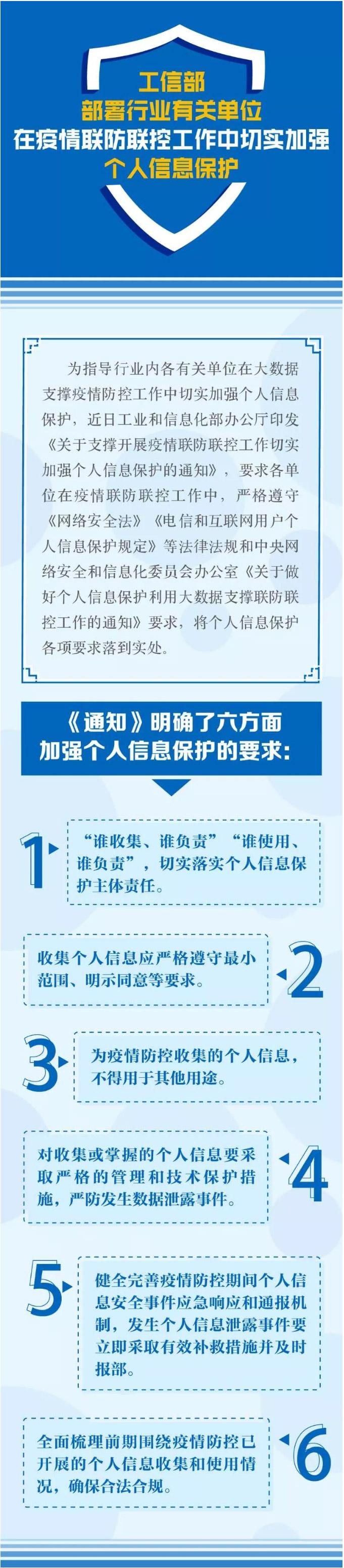 【图解】如何在疫情防控中加强个人信息保护?工信部提出六项要求.jpg
