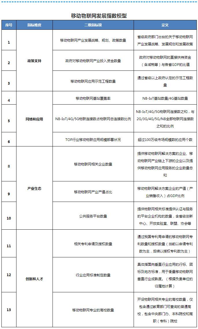 工信部發文深入推進移動物聯網全面發展部署五項重點任務.jpg