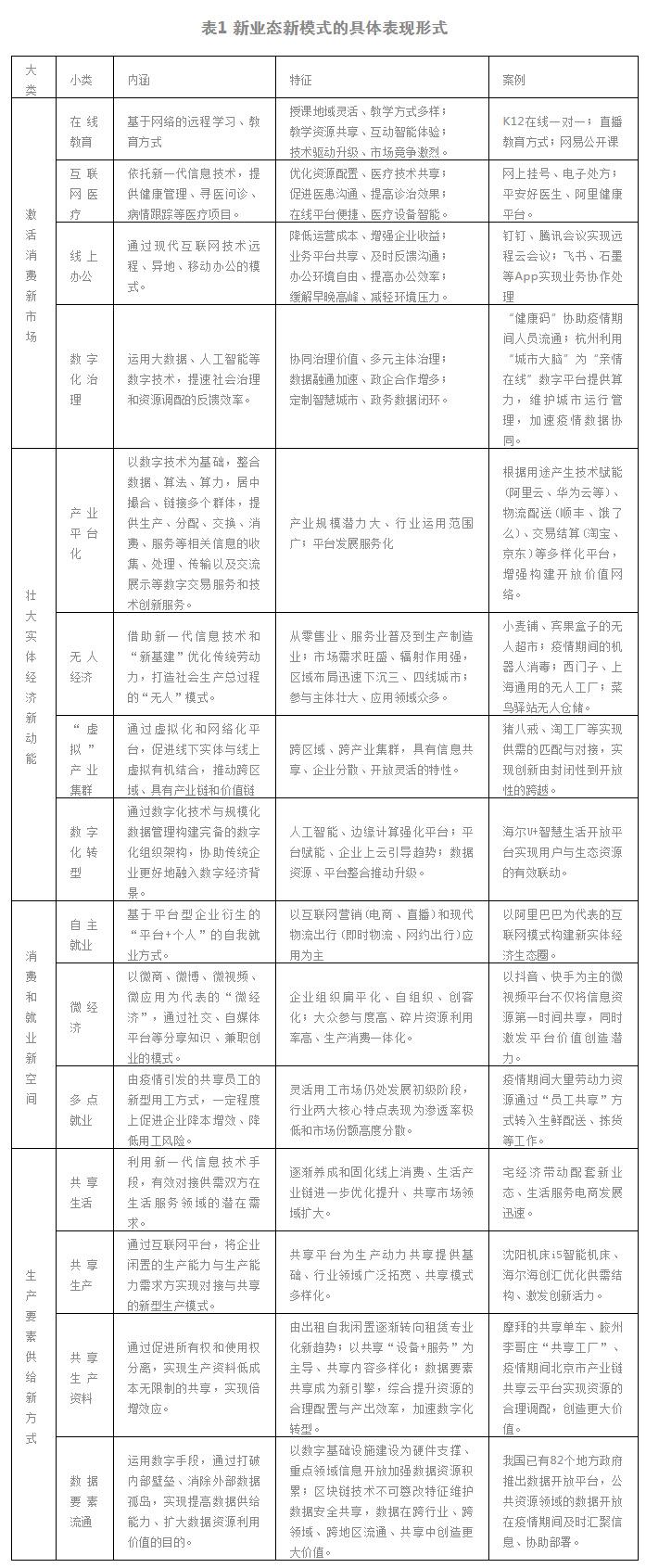 赛迪智库丨数字经济新业态新模式发展研判.jpg