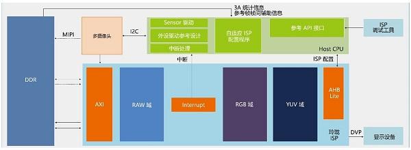 """安谋中国发布""""玲珑""""处理器,进军多媒体业务强调场景化"""