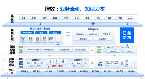 政务框架.png