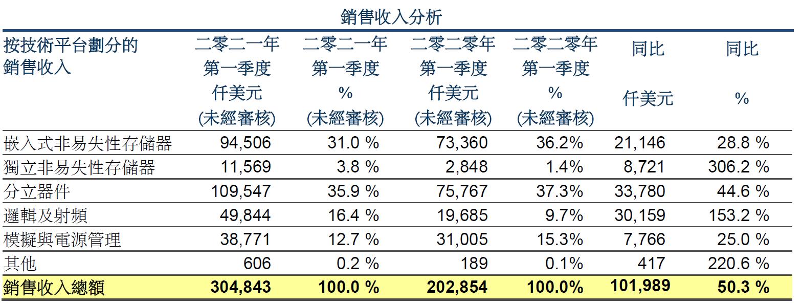 华虹半导体一季度营收增长50%,12英寸厂积极扩产