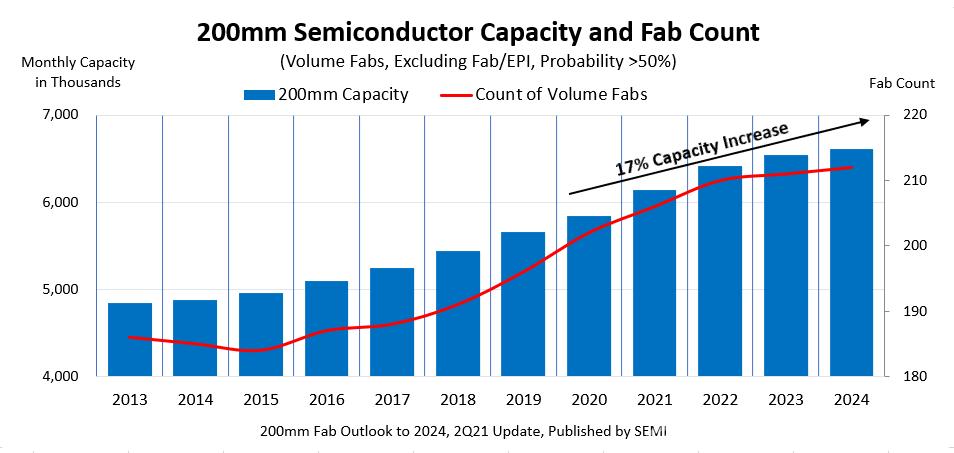 SEMI:全球8英寸晶圆厂产能激增,中国大陆产能将领先全球