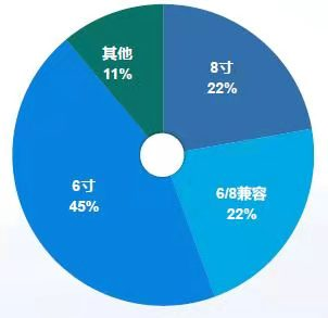 中国MEMS将步入黄金机遇期