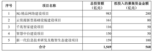 中国移动募资用途.png