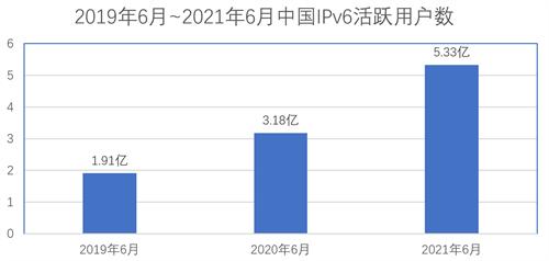 IPv6对中国的数字化转型全局有多重要? 正在研究的创新有哪些?