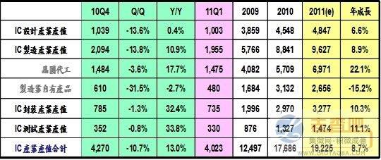 2010年第四季我国IC产业产值统计及预估(单位:亿新台币)