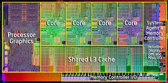 Sandy Bridge Core i7内核