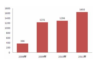 图1:中国卫星数字电视用户市场规模