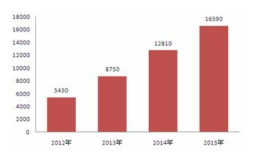图2:中国卫星数字电视用户市场规模趋势