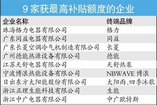 家电节能补贴名单全部出炉 仅9家企业获最高额度