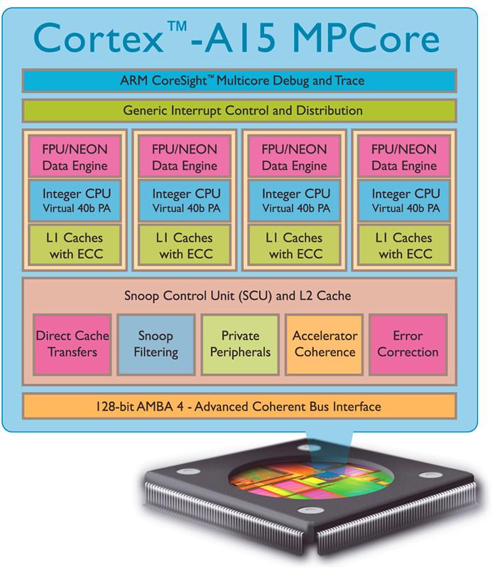 ARM Cortex-A15_副本