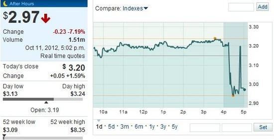 AMD下调营收预期 股价盘后重挫7%%