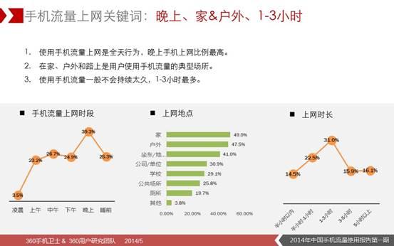 说明: D:\360无线\5月16日\2014年中国手机流量使用报告(第一期)图片版\7.JPG