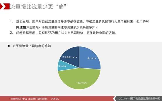 说明: D:\360无线\5月16日\2014年中国手机流量使用报告(第一期)图片版\9.JPG