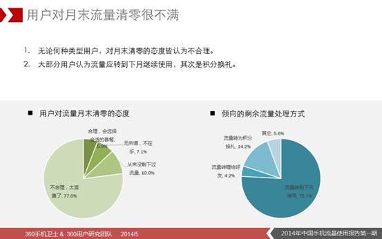 说明: D:\360无线\5月16日\2014年中国手机流量使用报告(第一期)图片版\15.JPG