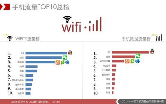 说明: D:\360无线\5月16日\2014年中国手机流量使用报告(第一期)图片版\19.JPG