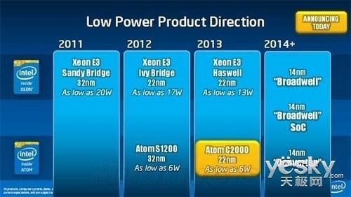 英特尔公布下一代芯片技术 低功耗成亮点