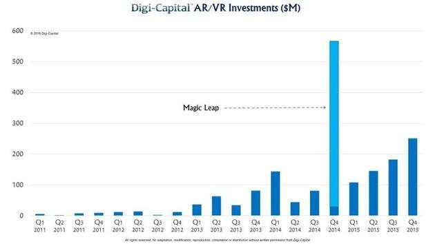 2011年以来,各季度虚拟现实/现实增强吸引投资额