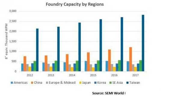 SEMI:SMIC、XMC领跑中国晶圆代工产能投资