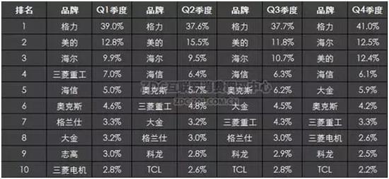图:2016年Q1-Q4中国空调市场品牌结构