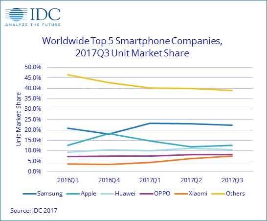 排名前五智能手机品牌市场份额趋势图