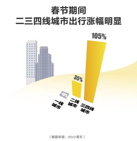 2018春节出行报告%%202/ofo《2018春节出行预测报告》%%20-新闻稿配图/2.jpg