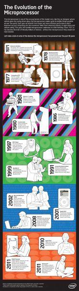 处理器进化史(完整版)