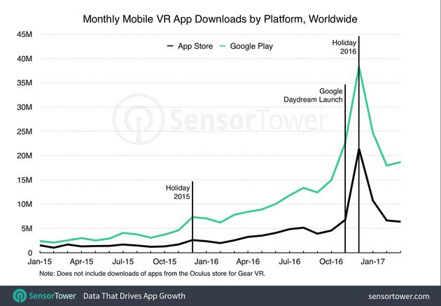 苹果App Store和Google Play商店移动VR App月下载量