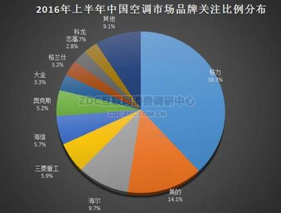 2016上半年中国空调市场品牌份额