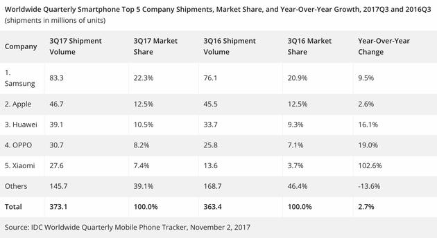 IDC第三季度手机出货量和市场份额对比数据